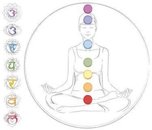 Balancing Your Chakras the Seven Major Chakras